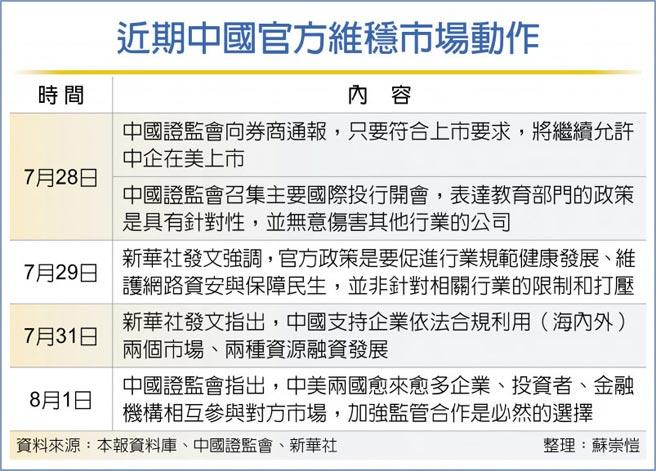 近期中國官方維穩市場動作