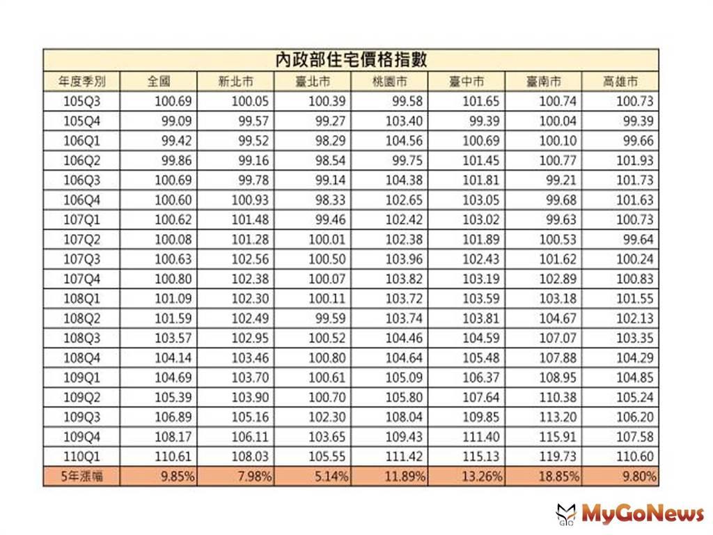 內政部住宅價格指數。(圖/MyGoNews買購房地產新聞)