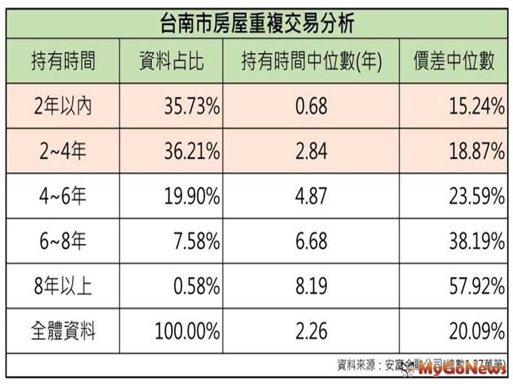 台南市房屋重複交易分析。(圖/MyGoNews買購房地產新聞)