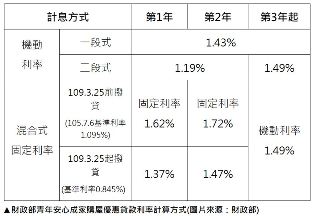 財政部青年安心成家購屋優惠貸款利率計算方式(圖片來源:財政部)