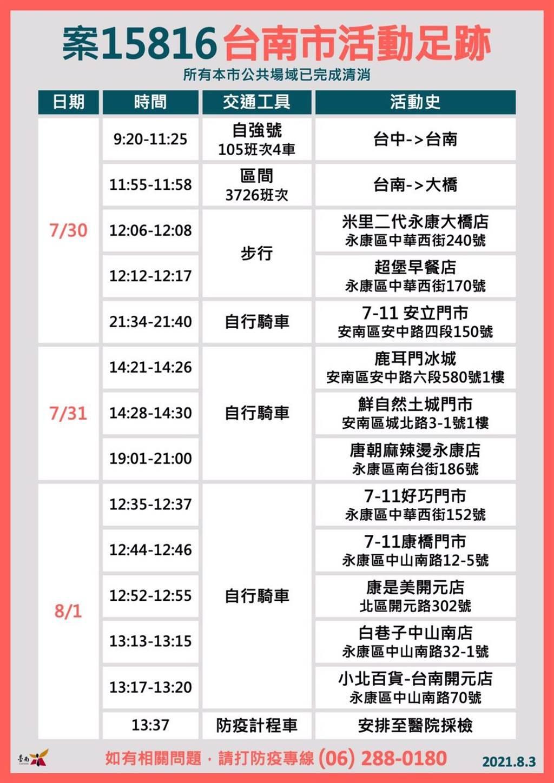 新北市確診個案15816於7月30日至8月1日間涉足台南市,期間還在麻辣燙吃2小時。(台南市衛生局提供/曹婷婷台南傳真)