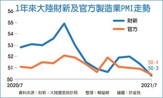 陸7月PMI 創一年多來新低