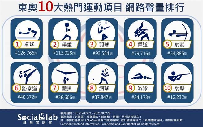 東奧10大熱議運動項目網路聲量排行。(摘自social-lab官網)