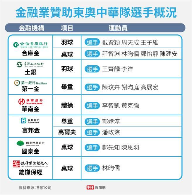 金融業贊助東奧中華隊選手概況。(製圖/陳友齡)