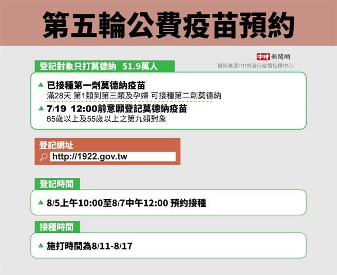 第五輪公費疫苗預約。(圖/中時新聞網製表)