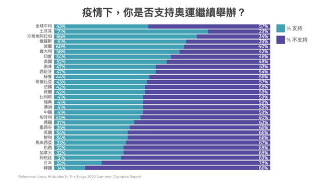 市調機構 Ipsos 於今年五月底、針對全球 28 個國家進行東奧支持度調查。(TenMax提供)