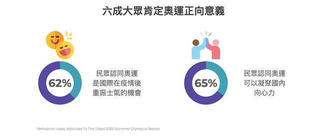 市調結果顯示六成民眾肯定奧運能「凝聚眾人向心力」。(TenMax提供)