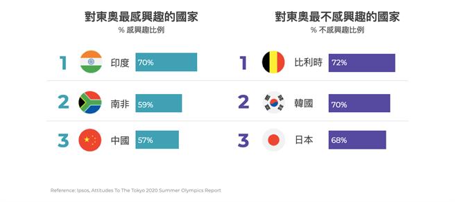 對於東奧,各國民眾感興趣程度差距很大。(TenMax提供)