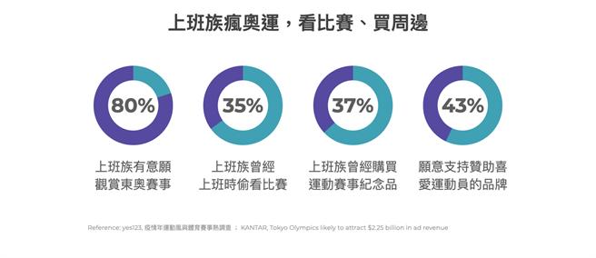 yes123 求職網七月份調查指出,高達八成上班族表示將會關注本屆東奧賽事。(TenMax提供)