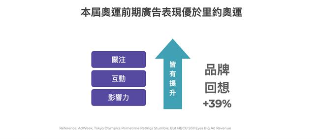 NBCUniversal 上週發布的最新數據顯示,東奧開幕式當天所投放的品牌廣告,獲得的「品牌回想」更較里約奧運增加了 39%,成效優異。(TenMax提供)