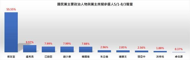 國民黨主要政治人物5月至8月3日的網路聲量統計圖表。(圖/翻攝自 聲量看政治 臉書)