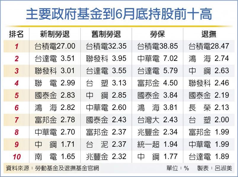 主要政府基金到6月底持股前十高