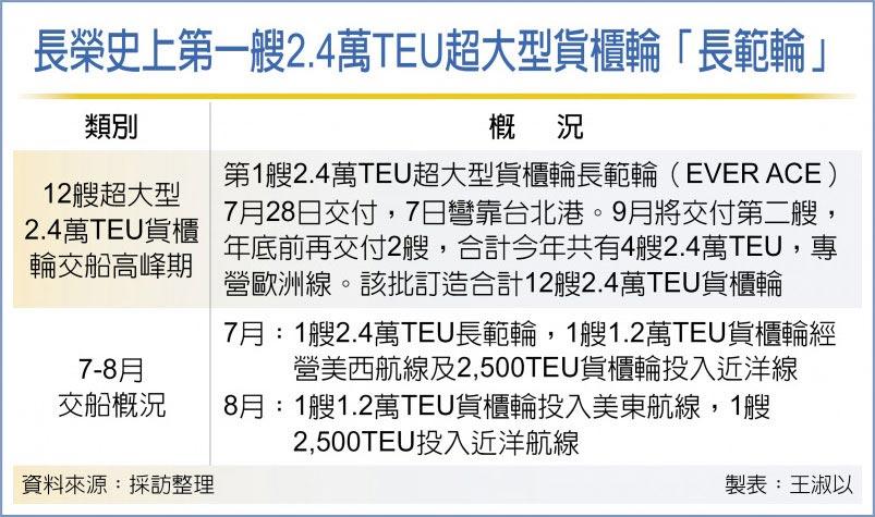長榮史上第一艘2.4萬TEU超大型貨櫃輪「長範輪」