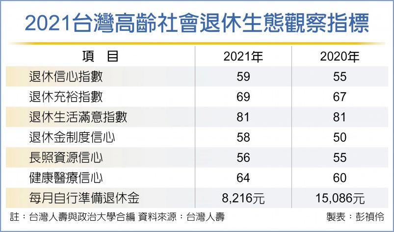 2021台灣高齡社會退休生態觀察指標