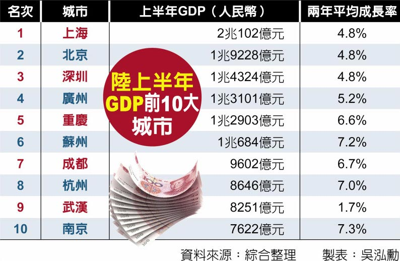 陸上半年GDP前10大城市