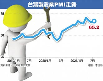 7月PMI65.2 連13月擴張