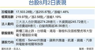 亞股齊步反彈 台股大漲255點