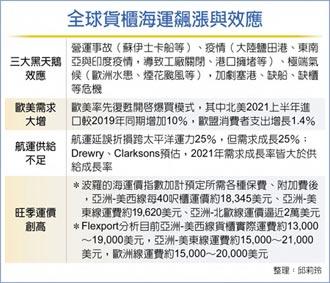 三黑天鵝盤旋 歐美線運價年漲4~6倍