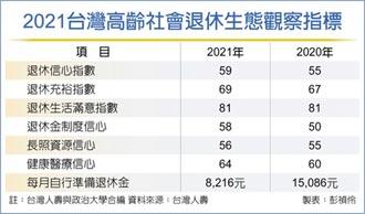 國人退休信心 連2年不及格