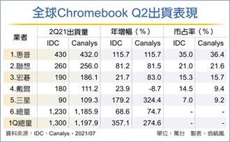 全球Chromebook Q2出貨下滑