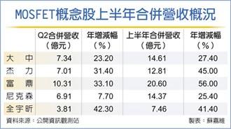 MOSFET廠 下半年迎漲價潮