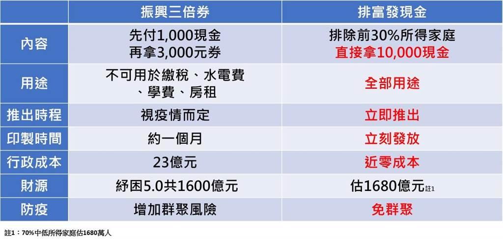 蔡壁如分析振興券、發現金差異。(取自蔡壁如臉書)