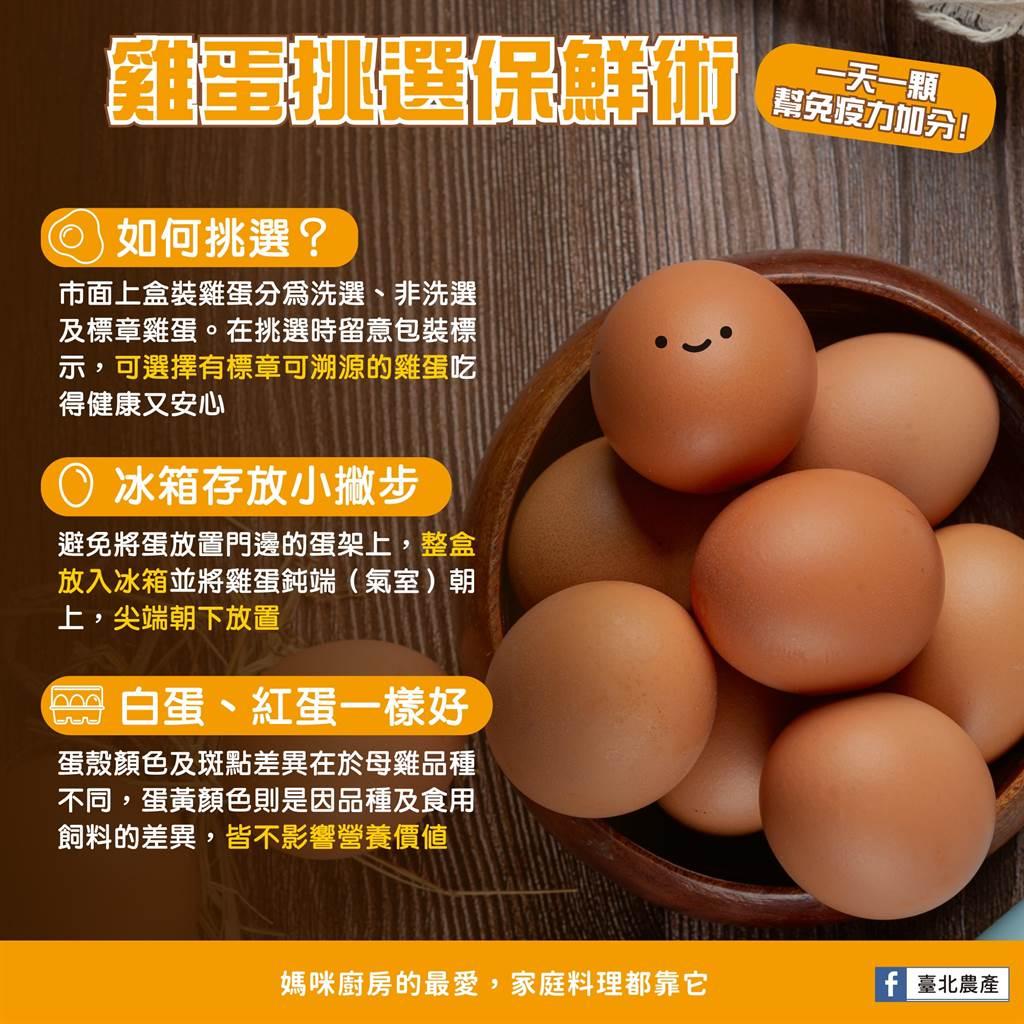 北農分享雞蛋存放法。(圖/翻攝自臺北農產臉書粉專)