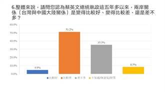 民調:逾7成民眾肯定大陸市場 但近4成不看好兩岸未來