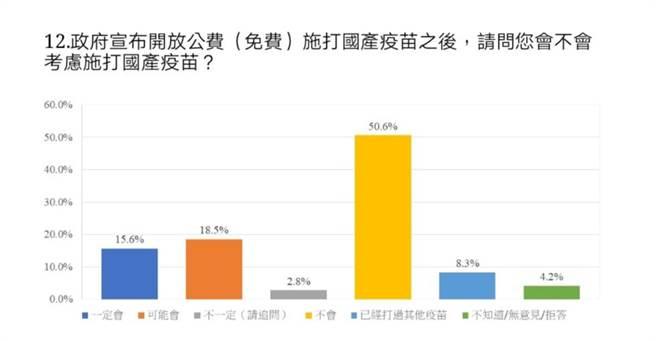 民調顯示,過半民眾對國產疫苗沒信心且不願施打。(中華民意研究協會提供)