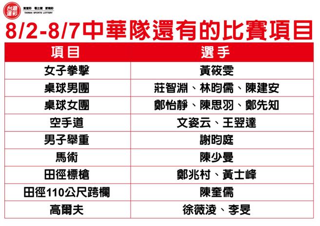 中華隊可望再增獎牌,運彩也將再增抽碼獎金。(台灣運彩提供)