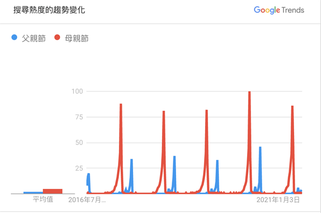 Google Trends 數據顯示,父親節搜尋熱度逐年提高,但最高的數據仍不及母親節的一半。(圖片來源 / Google Trends)