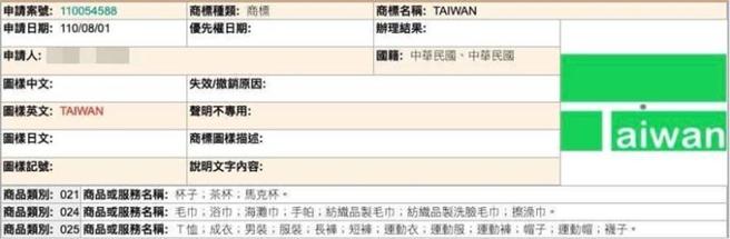 網友PO出經濟部智慧財產局註冊系統資料指出,已經有人在8月1日申請將麟洋配決勝點的圖案搭配「TAIWAN」字樣註冊商標。(圖/截自臉書 爆廢公社公開版)
