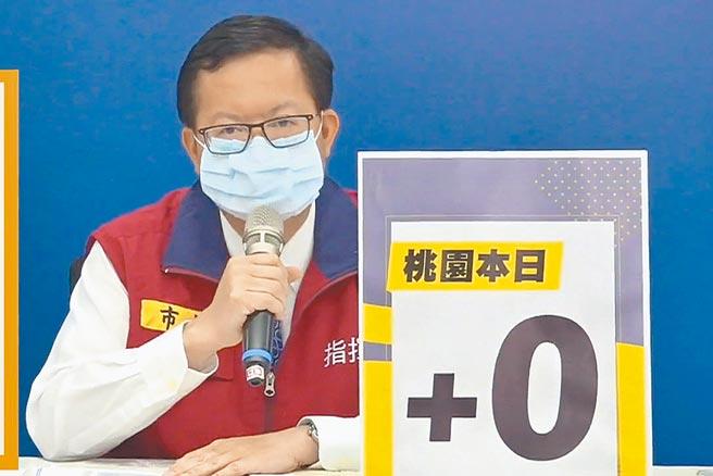 桃園市長鄭文燦3日宣布將比照中央,發給確診死亡個案10萬元慰問金,中央地方都能同時領。(蔡依珍攝)