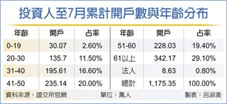 7月台股新戶 30歲以下占六成