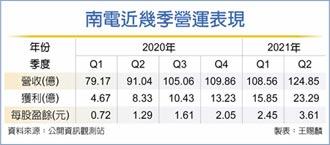 南電Q2獲利飆 下半年滿載無虞
