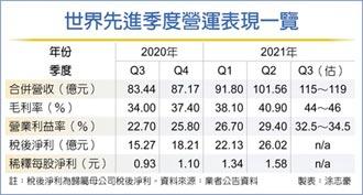 上半年獲利締新猷 世界:下半年還有漲價空間