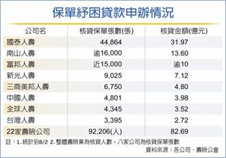 保單紓困貸款 八壽險占比94%