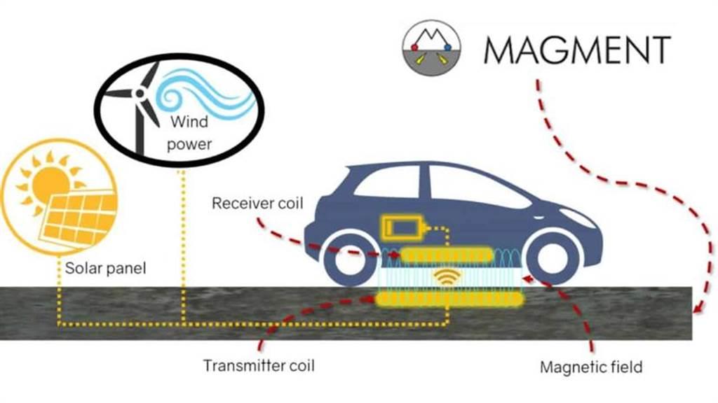 邊開車邊充電:美國測試磁化混凝土無線充電公路,無線傳輸效率達 95%!(圖/DDCar)
