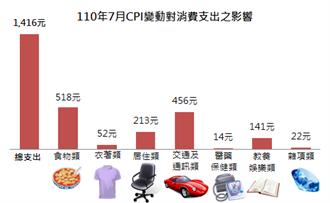錢越變越薄! 新北7月消費者物價指數較去年同期漲2.02%