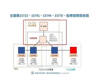 北市稱疾管署說「X men」未涉及台北 嗆陳其邁說法含糊、不負責任
