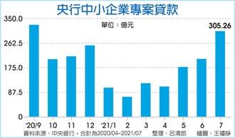央行中小企貸款 7月飆破300億 創十個月新高