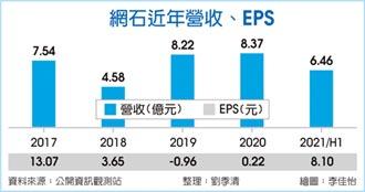 網石大作齊發 上半年EPS 8.1元