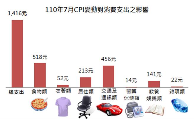 新北7月消費者物價指數較去年同期漲2.02%。(新北市主計處提供)