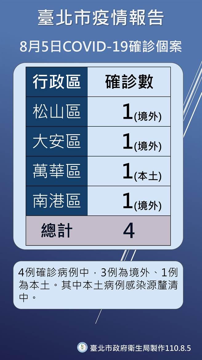 台北市衛生局今日舉行線上記者會說明疫情現況。(北市府提供)