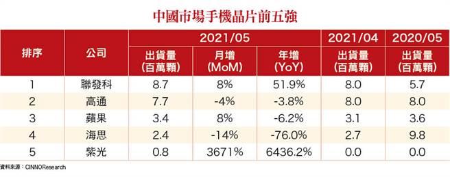 中國市場手機晶片前五強。(圖/理財周刊提供)
