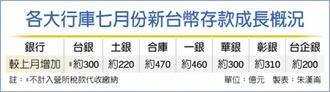八大行庫7月存款 再增2,000億