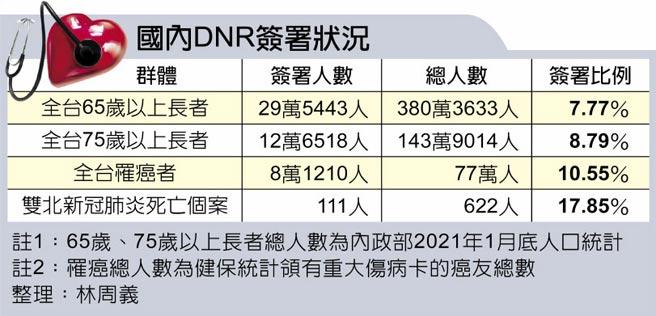 國內DNR簽署狀況