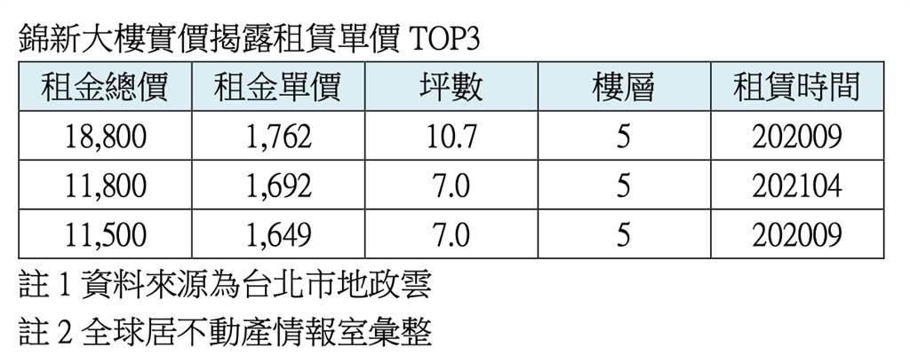 錦新大樓實價揭露租賃單價TOP3