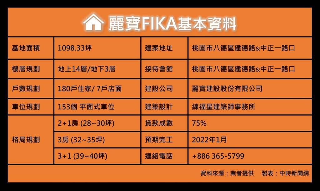 麗寶FIKA基本資料。(圖/中時新聞網)