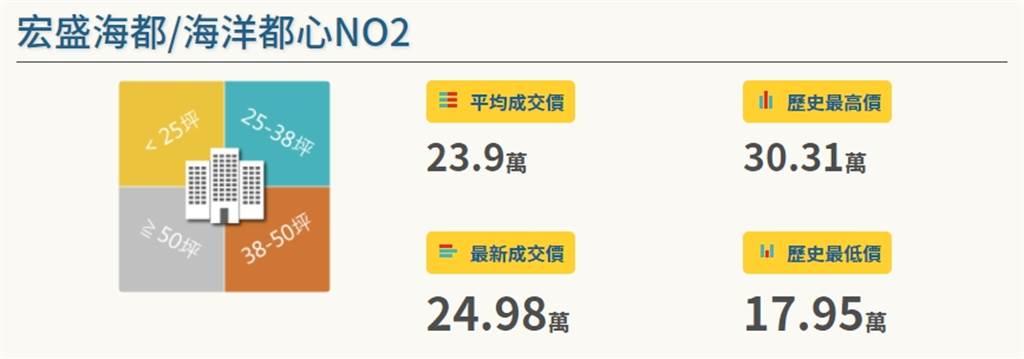 宏盛海都/海洋都心NO2(圖/樂居LEJU)